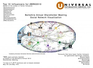 Universal Information Services Berkshire Hathaway Social Media Analysis