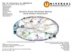 Universal Information Services Berkshire Hathaway Social Media Analysis