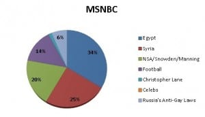 Tracking news and analysis of news programming by Universal Information Services