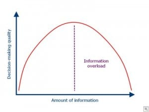 Business Intelligence requires a balance between quality and quantity of information.