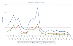 Trend line of news media for Boston Marathon 2014