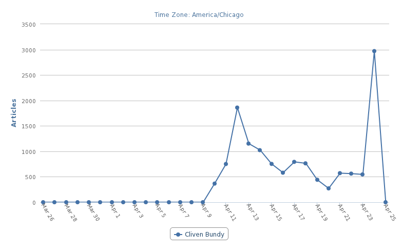 Media Mentions of Cliven Bundy as measured by Universal Information Services