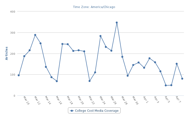 Universal Information Services measured the news mentions related to the rising costs of college