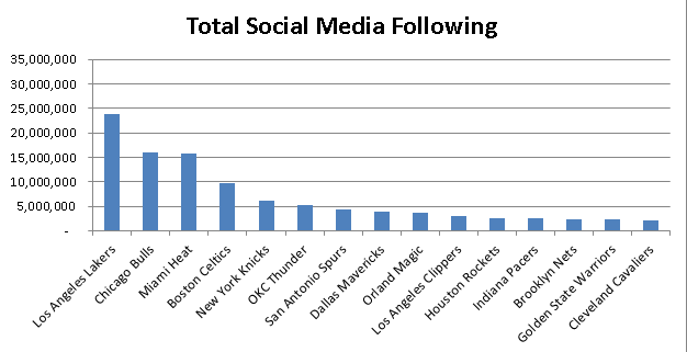 Universal Information Services measures NBA Social Media Following