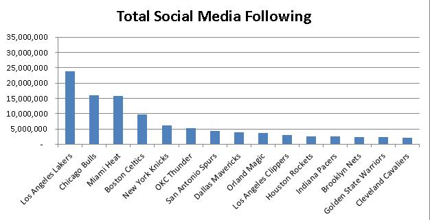Universal Information Services measures NBA Social Media Following