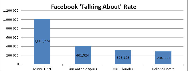 Universal Information Services measures the Facebook Rate of Talking About