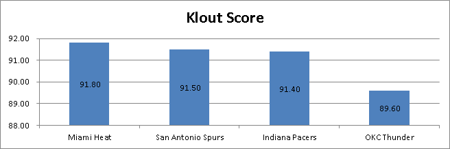 Universal Information Services measures NBA Playoff Team Klout Scores