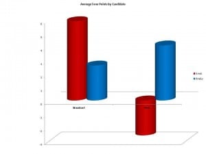 Average Tone Points by Candidate, Universal Information Services