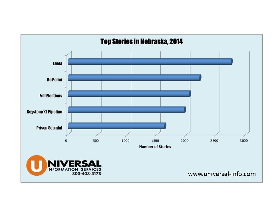 Universal Information Services monitored and analyzed the news to determine the Top Five News Stories In Nebraska for 2014