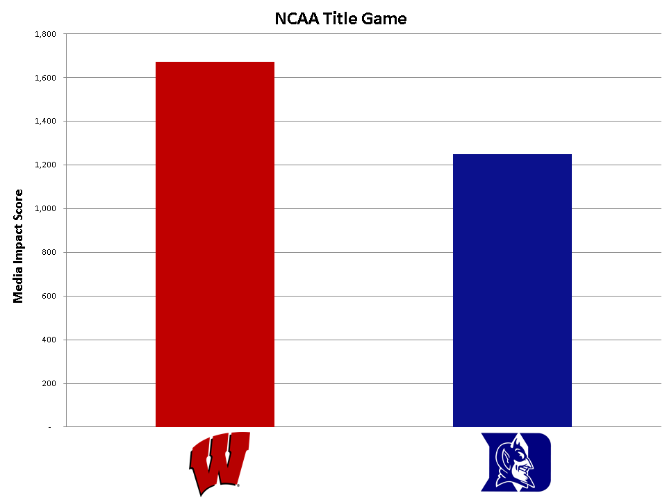 Universal Information Services measures the media of the NCAA Basketball Championship