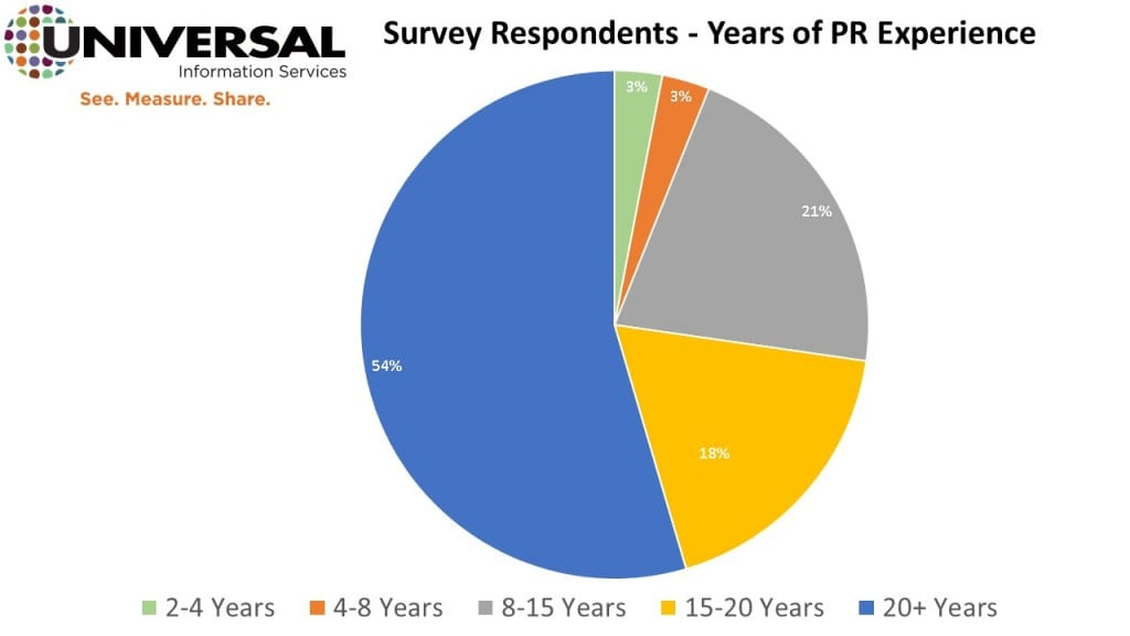 Universal Information Services Predictive Analytics for PR Measurement