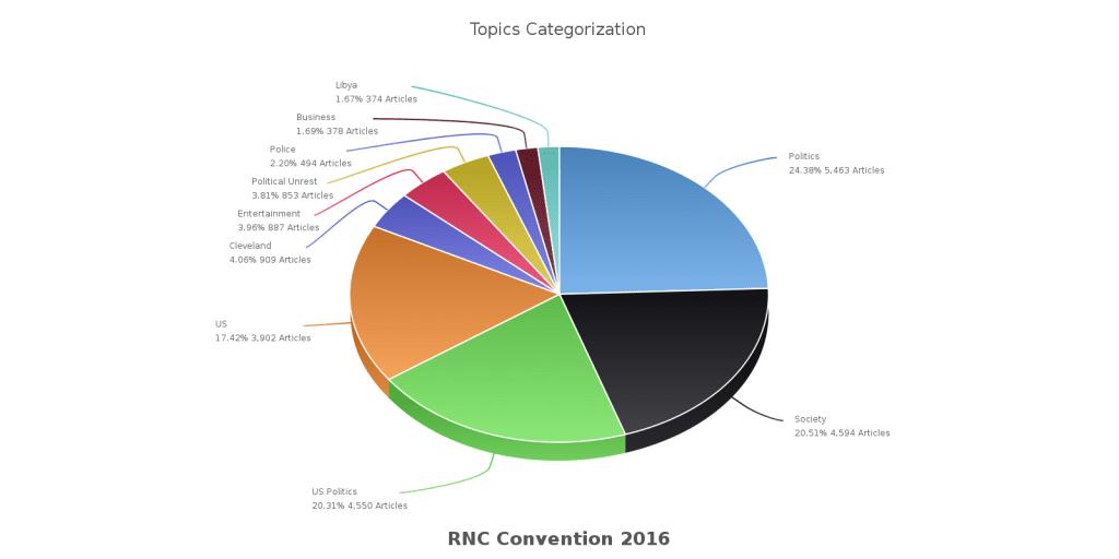 Top 10 News Topics at Republican National Convention 2016