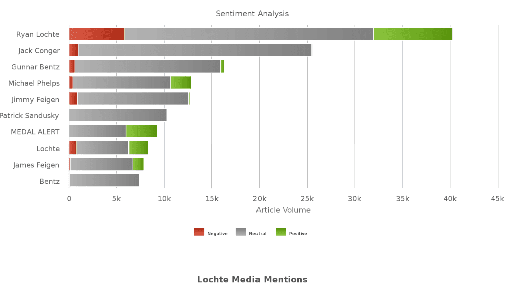 Negative news for Ryan Lochte