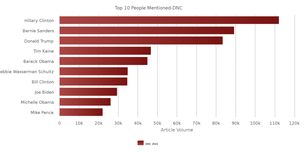Top 10 People Mentioned Democratic National Convention