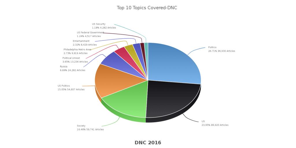 Top 10 Topics Democratic National Convention