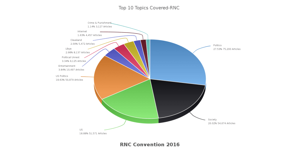 Top 10 Topics from Republican National Convention 2016