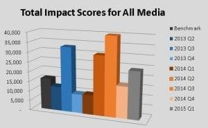 Impact Score Graphic Universal Information Services