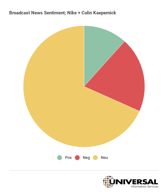 Sentiment Analysis Nike Kaepernick