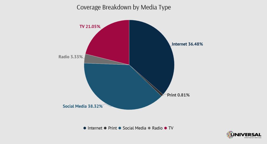 PR Measurement by media outlets