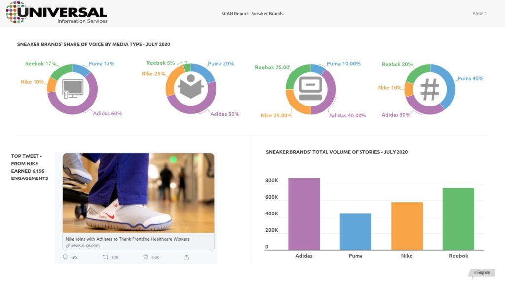 PR Measurement Dashboard by Universal Information Services