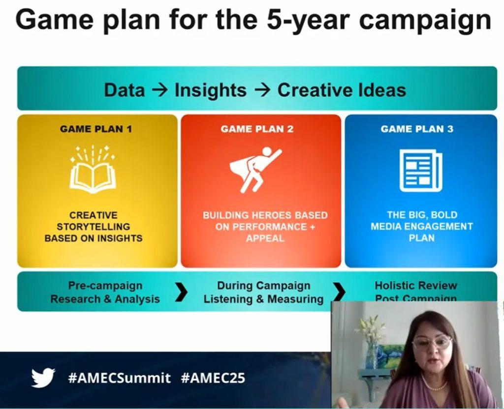 Genesis BCW AMEC PR Measurement Game Plan